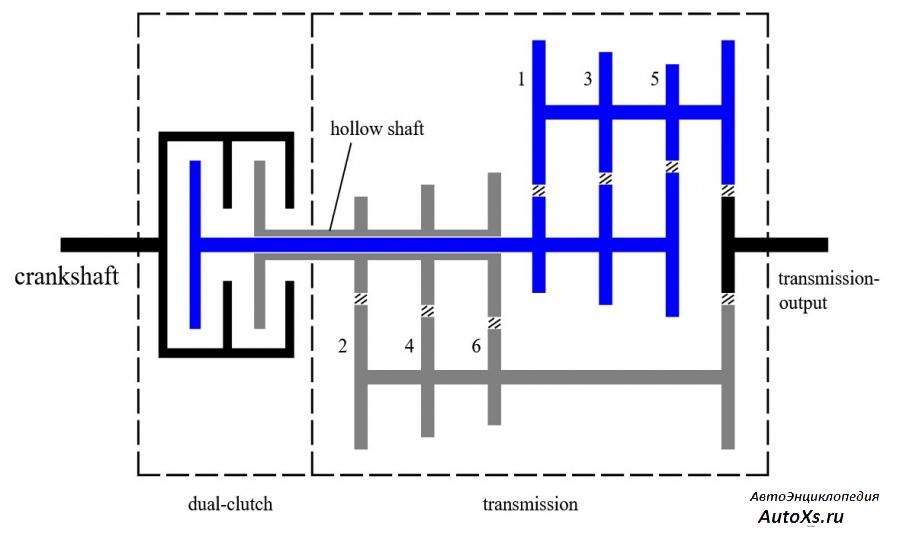 Коробка передач. Виды и сравнение трансмиссий, плюсы и минусы