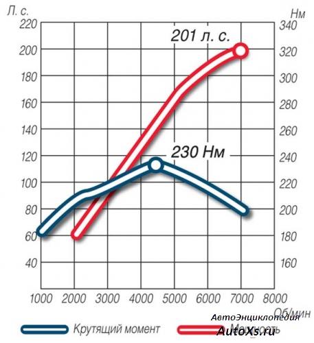 Крутящий момент и мощность (график)