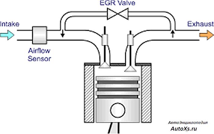 Клапан EGR: что это и зачем нужен
